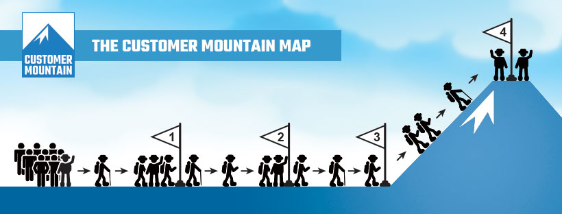 Customer Mountain Map - Craig Marty